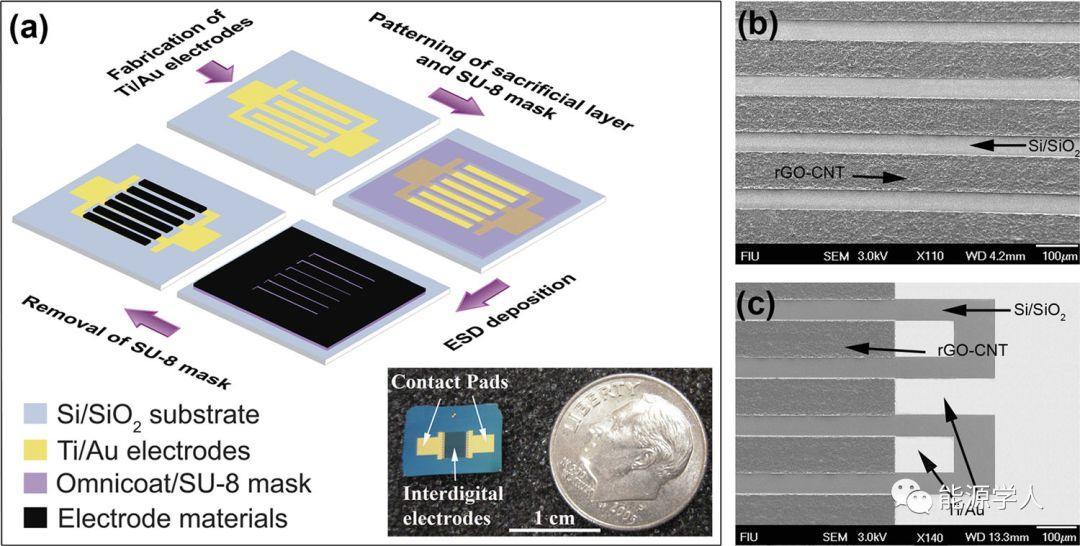 【高IF文章点】基于叉指电极的微型超级电容器体系(Micro-supercapacitor/MSC)