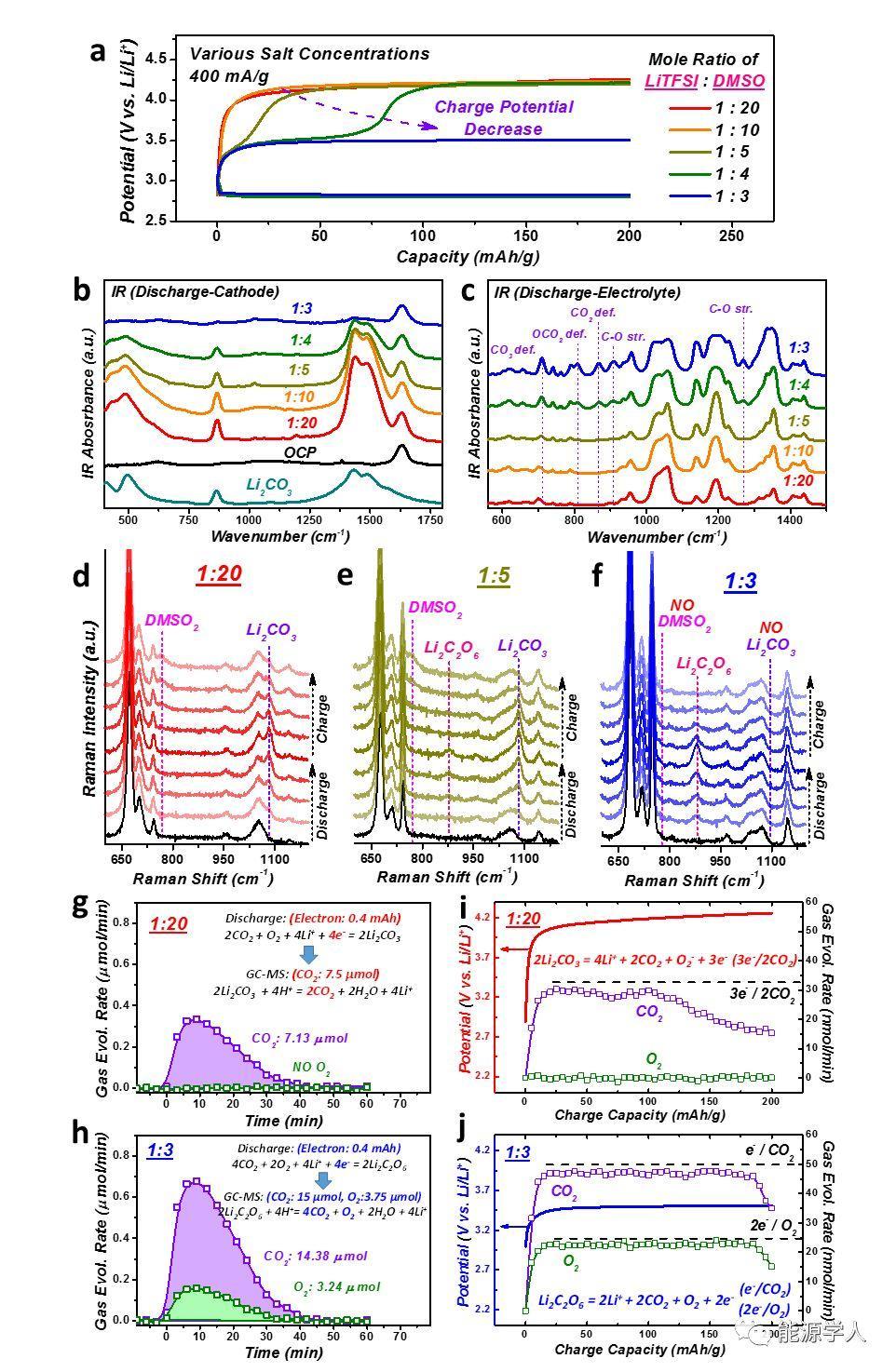 告别Li2CO3:基于过氧化放电产物的Li-O2/CO2电池