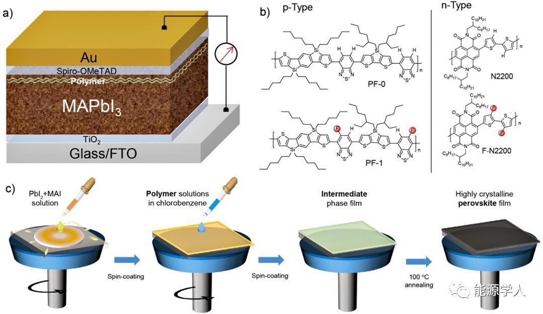 共轭聚合物助力钙钛矿电池效率及稳定性