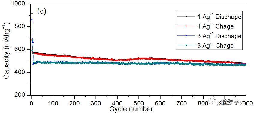 高容量、长循环周期钠离子电池用层间距扩展的少层MoSe2@C纳微球可控构筑及电化学性能