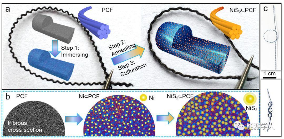 基于多孔碳纤维内嵌NiS2的柔性纤维钠电池