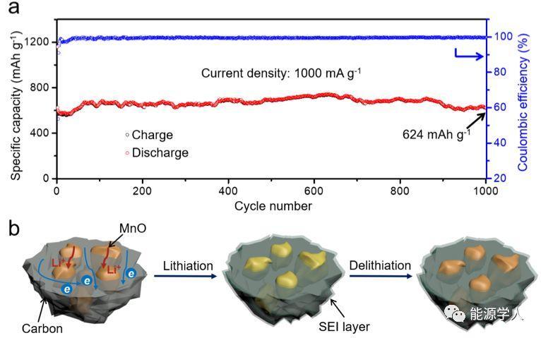 核桃状多核壳结构的MnO颗粒填充氮掺杂碳纳米胶囊用于高容量、长寿命锂离子存储