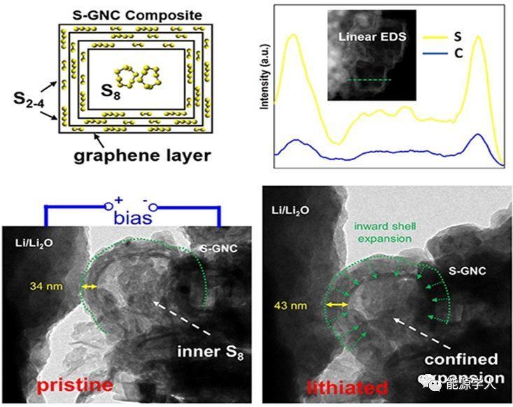 利用镁/锂热还原石墨烯设计高比能锂‒硫电池