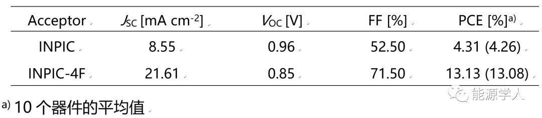 基于二噻吩并[3,2-b:2′,3′-d]吡咯的稠环非富勒烯受体材料