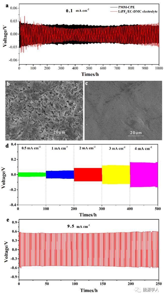 多功能聚乙烯基甲醚-马来酸酐/纳米纤维素聚合物电解质提升 4.45V钴酸锂/锂金属电池的循环稳定性
