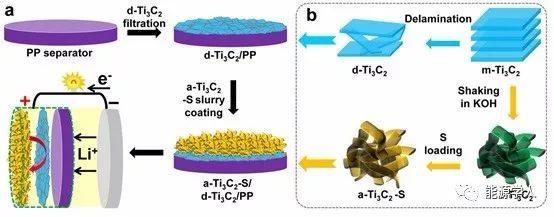全MXene基柔性一体化硫正电极