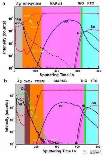 钙钛矿太阳能电池中双层结构的高效稳定电子层传输层