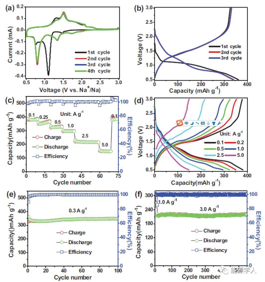MOF衍生策略制备原位碳包覆金属硒化物作为高倍率钠离子电池负极材料