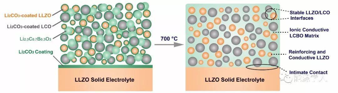 高安全陶瓷锂电池