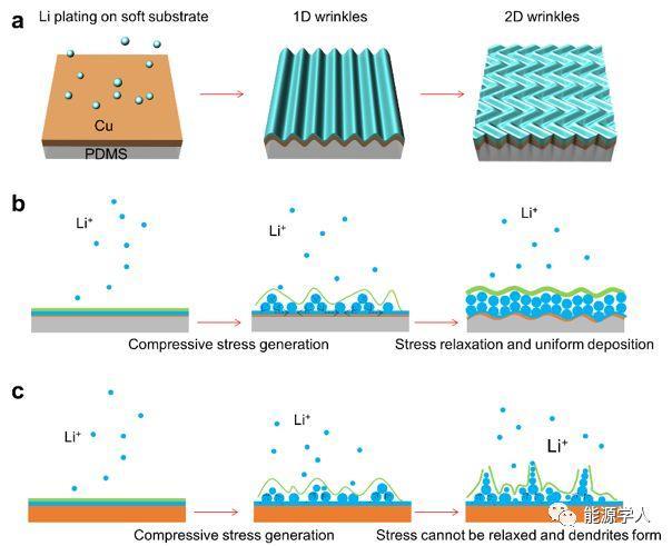 Nature Energy 报道一种新的抑制锂枝晶的方法-应力释放