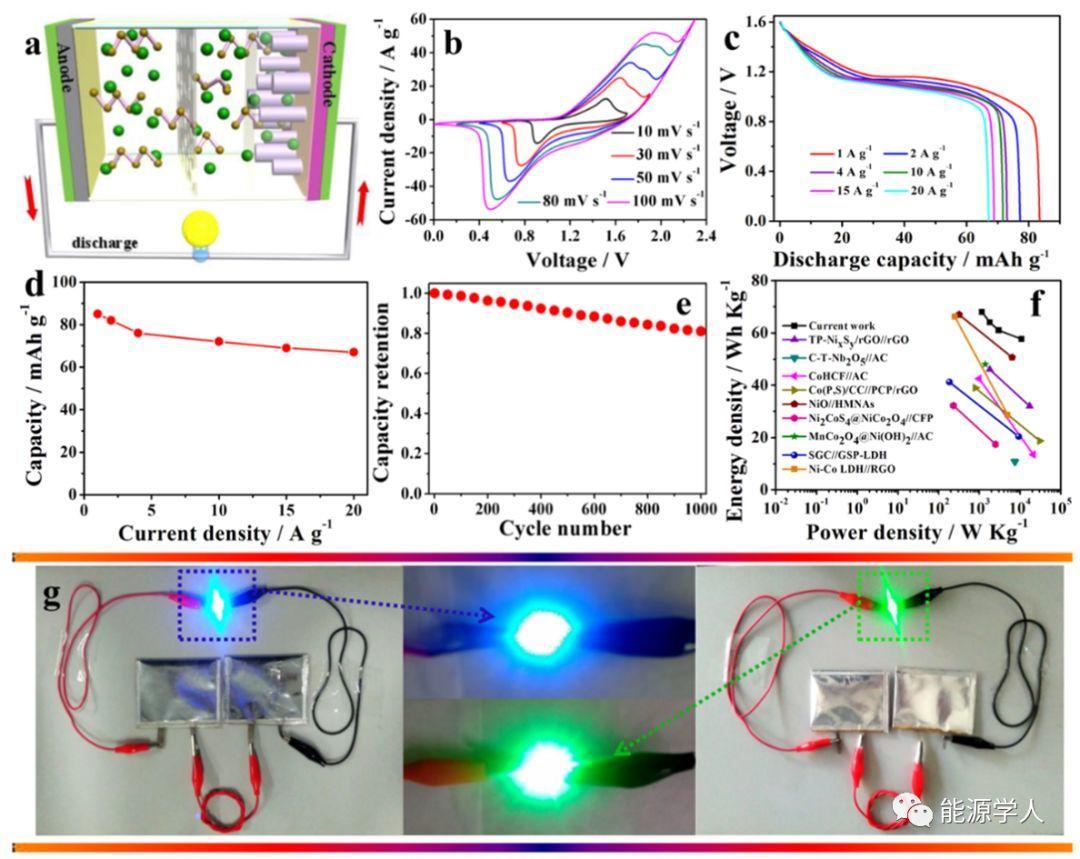 Co-Cd混合硒化物纳米棒应用于高性能碱性混合储能体系
