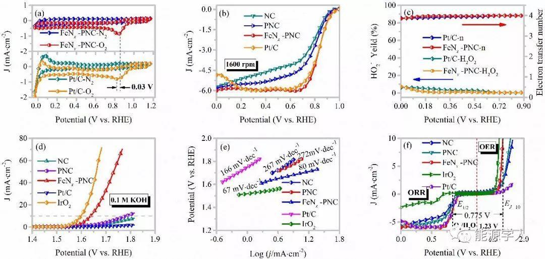 单点分散的Fe-N-C催化剂用于可压缩和可充电的锌空气电池