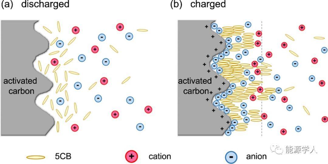利用液晶分子电流变效应抑制超级电容器自放电