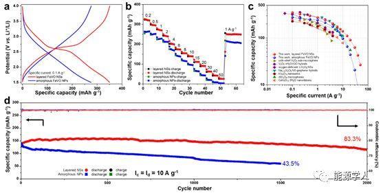 赝电容型钒酸铁纳米片正极应用于高倍率锂离子电池