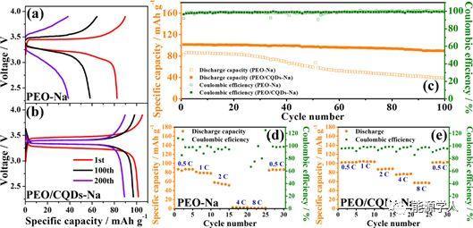 高分散性碳量子点修饰的固态聚合物电解质在锂/钠二次电池中的应用