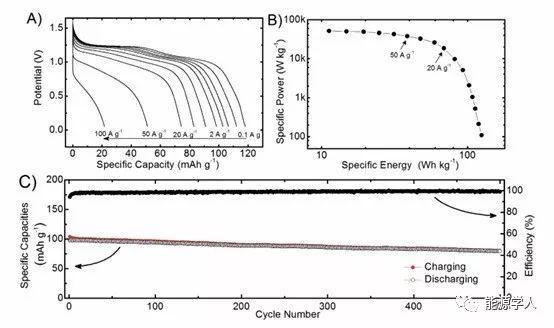 基于POMs的新型储能材料及高功率对称性电池