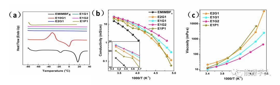 延伸超级电容用离子液体型电解液的低温性能