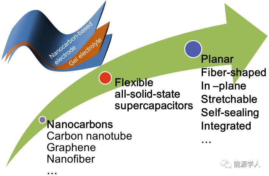 纳米碳基柔性全固态超级电容器研究进展