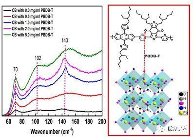 稳定高效的有机金属卤化物杂化钙钛矿太阳能电池-引入P型有机聚合物