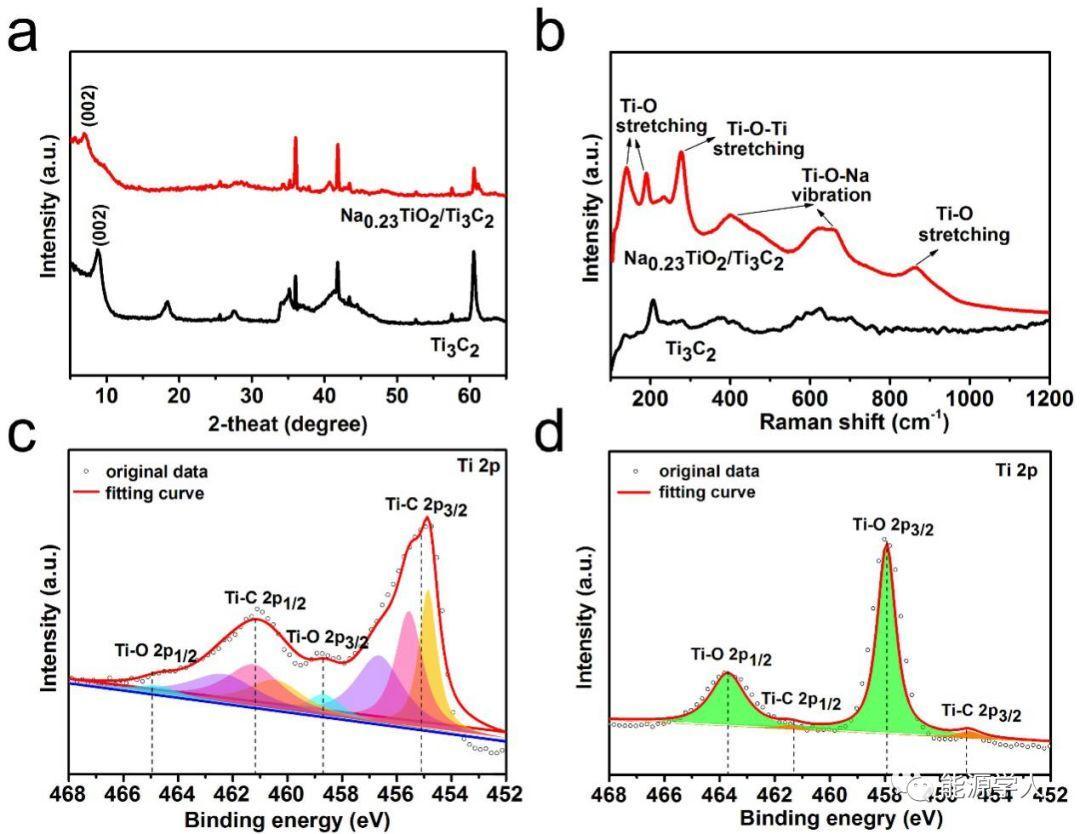通过原位转化反应规模化制备Na0.23TiO2/Ti3C2 三明治结构复合物用于长循环、高倍率的锂/钠离子电池