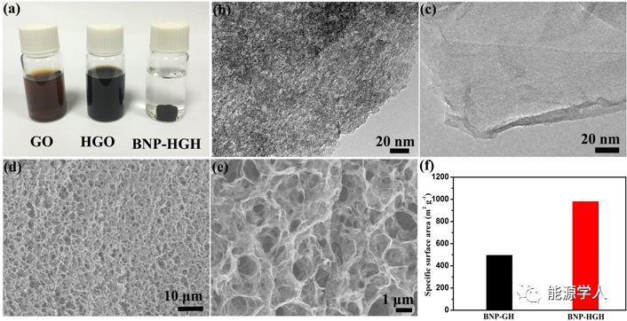 具有商业化水平载量的三元掺杂多孔石墨烯水凝胶电极应用于高能量超级电容器