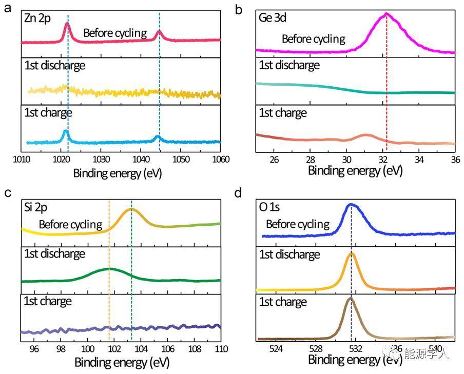 可缓解应力的硅取代纳米线用于高容量、高稳定性的锂离子电池负极材料