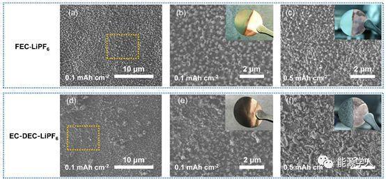 人工双层界面膜保护金属锂负极