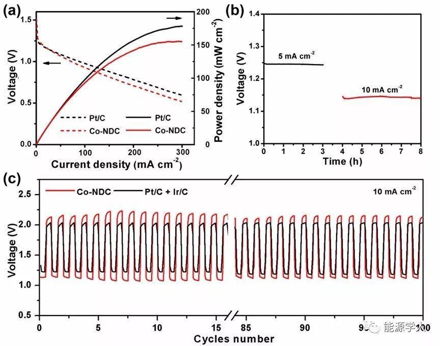 负载微量Co的氮掺杂缺陷碳用于全固态锌-空气电池