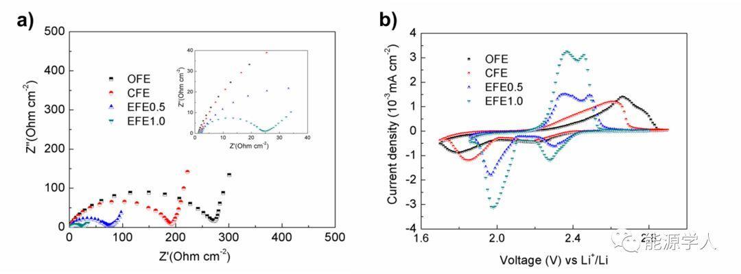 大连化物所储能技术研究部:准稳态化学镀技术用于解决柔性电极的集流问题
