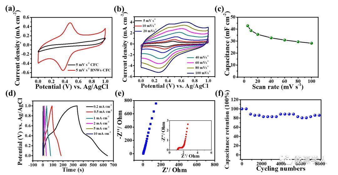 硼元素纳米线作为超级电容器的柔性电极材料