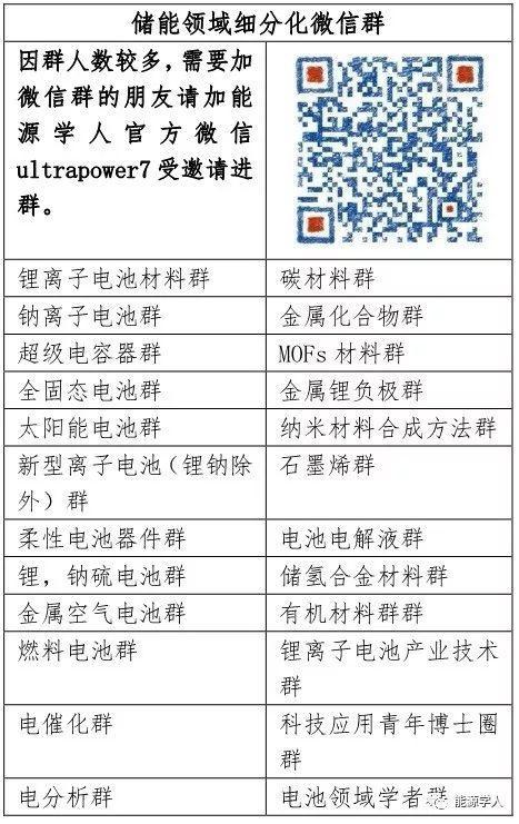 局部高盐浓度电解液用于构建长寿命的高电压锂金属电池