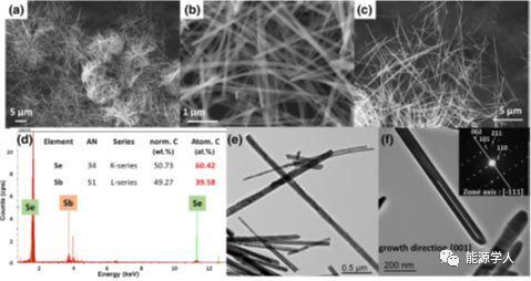微波法快速制备高品质Sb2Se3纳米线用作锂离子电池负极材料