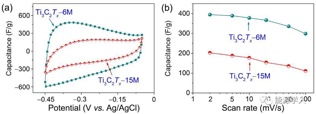 表面官能团与层间水分子共同决定Ti3C2Tx迈科烯(MXene)的电化学电容量