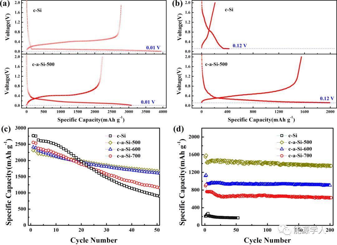 流化床热解技术制备无定形/晶体纳米硅负极材料