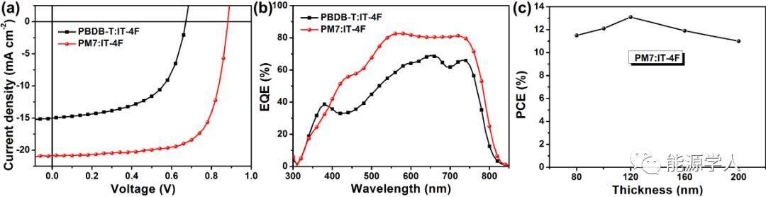 13.1%能量转化效率的非卤溶剂加工型聚合物太阳能电池