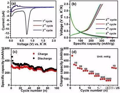 自支撑的氮掺杂杯状堆叠碳纳米管薄膜作为钾离子电池负极材料