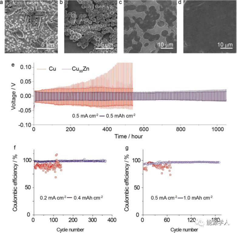 通过降低锂沉积界面能来抑制金属锂枝晶