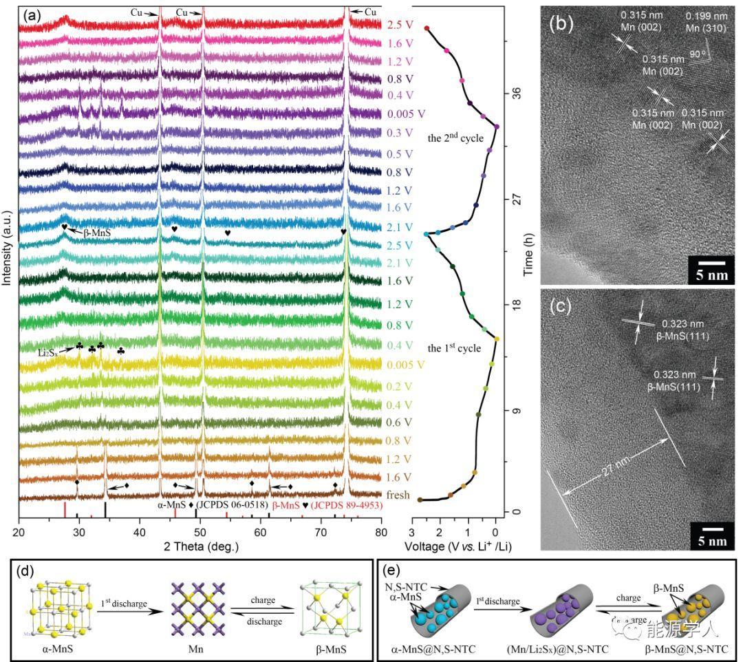 α-MnS@N,S-NTC:一个优异的锂/钠离子负极材料及其相变反应促进的储锂循环稳定性