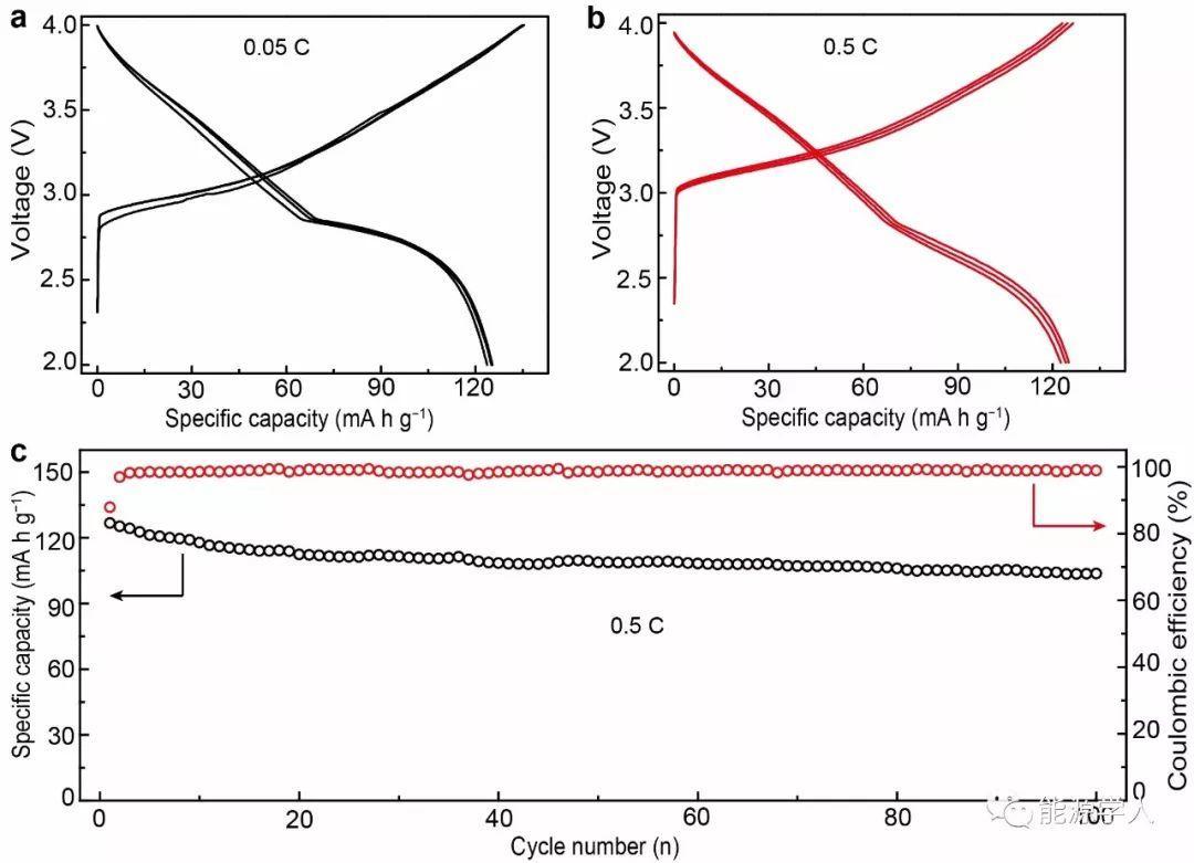 基于金属钠/碳复合负极和O3正极的高稳定钠二次电池