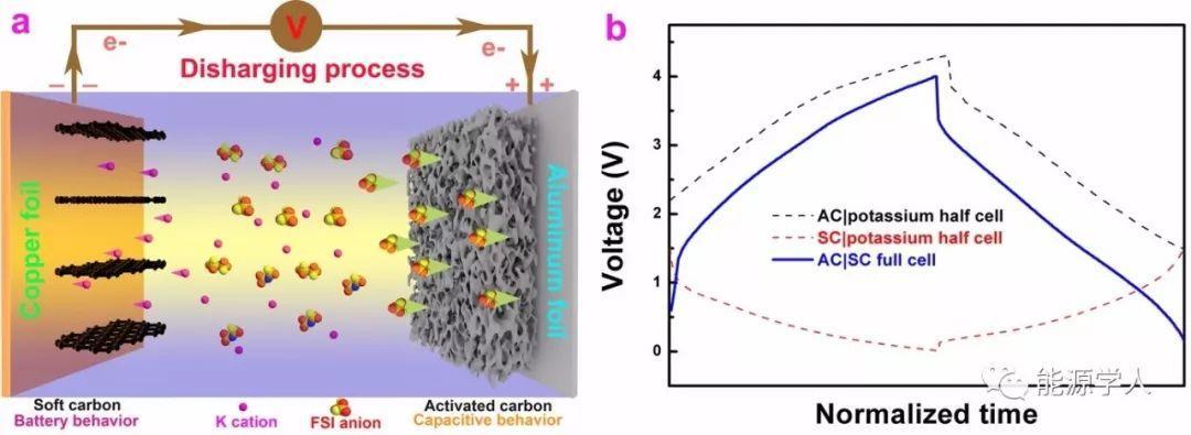 Advanced Materials:非水相钾离子电池-电容器