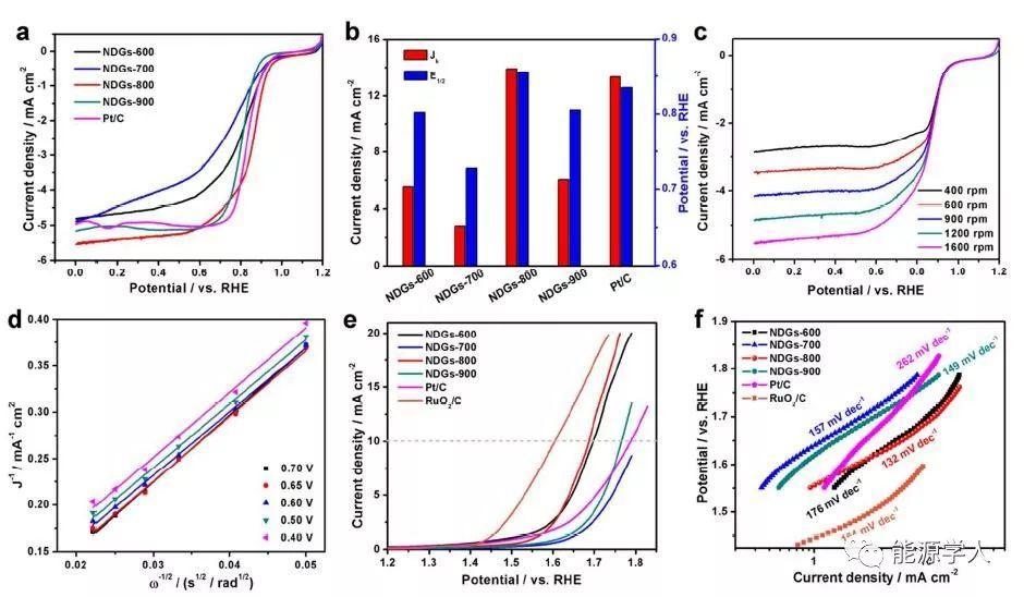 吡啶氮掺杂的缺陷石墨烯氧电极催化剂及其超高能量密度锌-空气电池