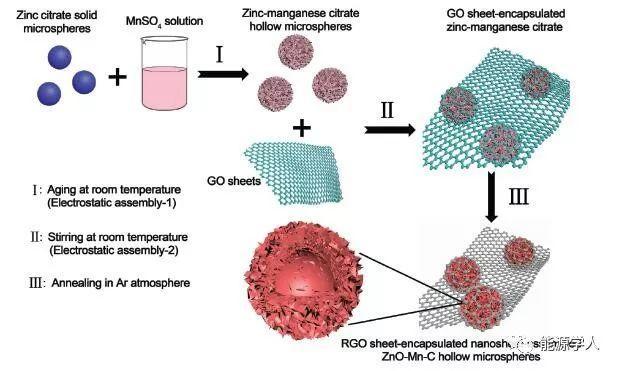 石墨烯包覆ZnO-Mn-C纳米片组装空心微球负极的储锂性能