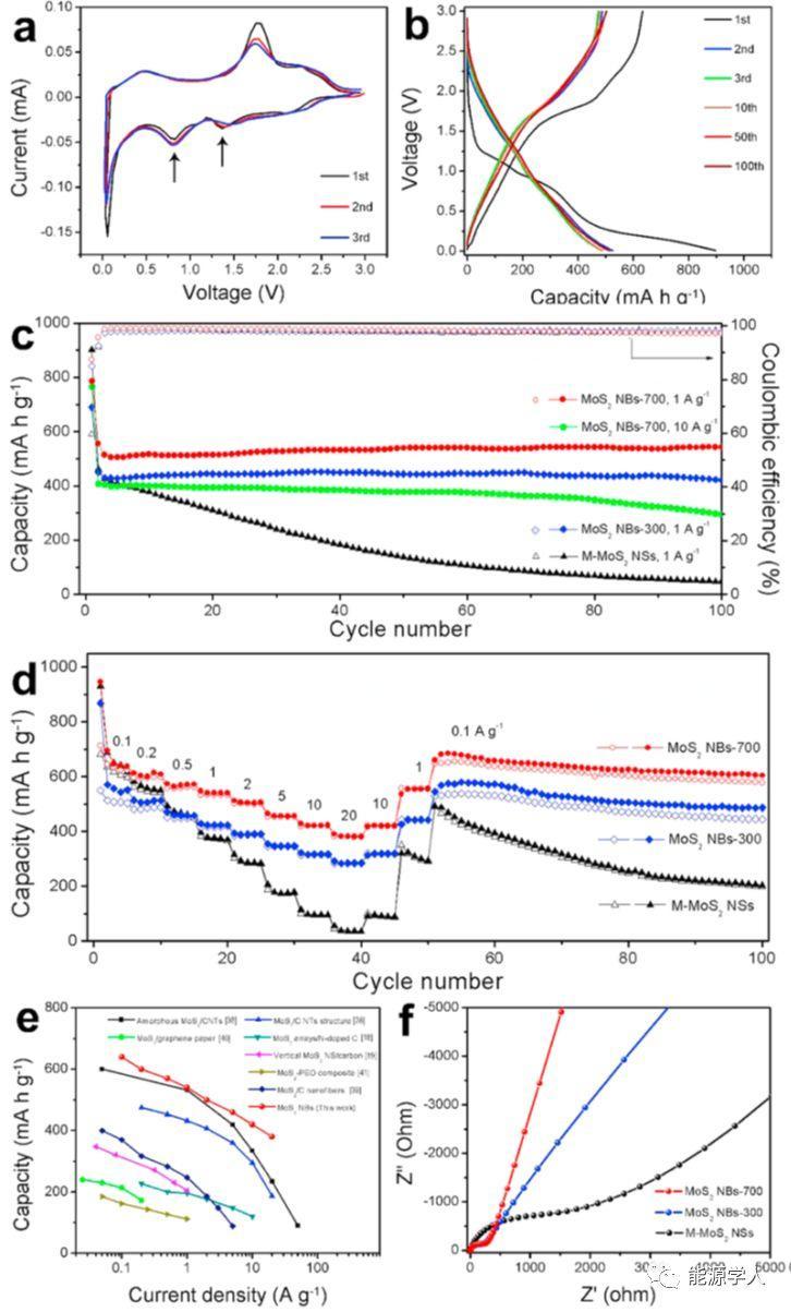 物尽其用:(002)晶面侧边富集的MoS2纳米带作为高效锂、钠离子负极材料