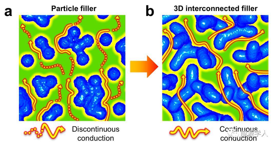 构建三维连续性纳米机构的石榴石骨架提高锂电池中复合聚合物电解质的离子导电性和柔韧性