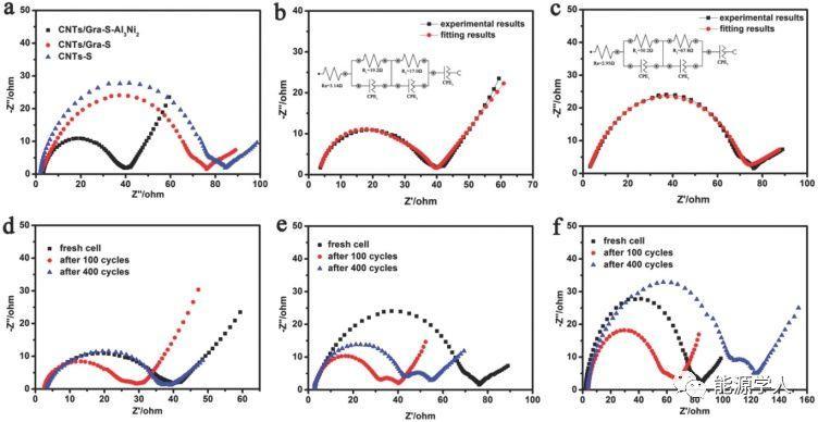 3D碳纳米管/石墨烯-S-Al3Ni2正极用于高载硫和长寿命锂硫电池