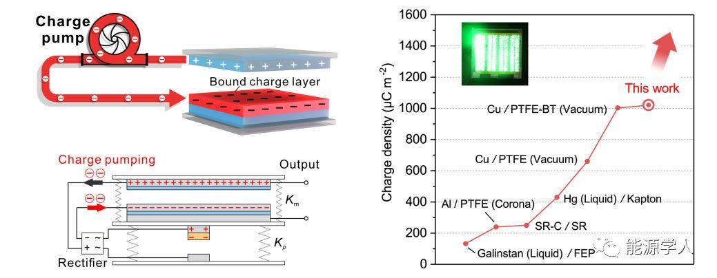 王中林院士Nano Energy:电荷泵浦实现超高电荷密度摩擦纳米发电机