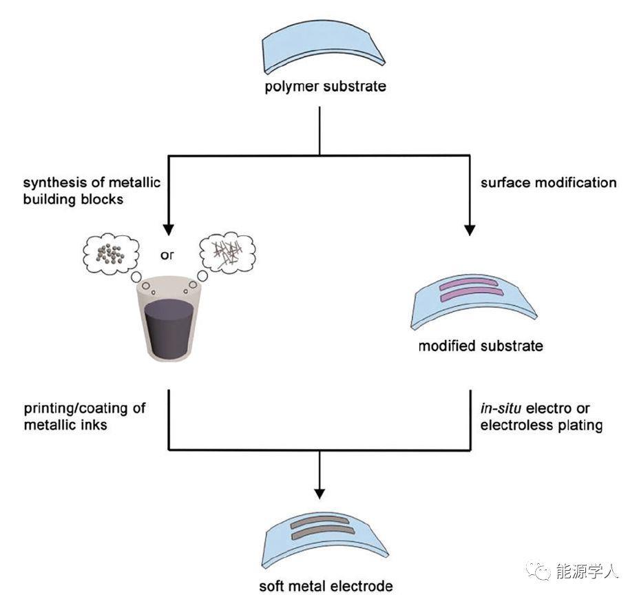 化学法制备柔性金属电极的研究进展