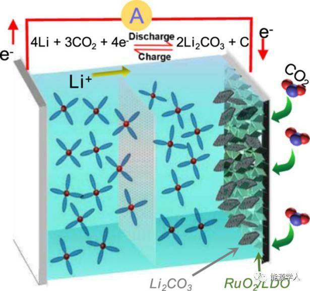 上海交大Energy Storage Materials层间限域单分散二氧化钌催化剂实现低过电位Li-CO2电池碳酸锂的可逆分解