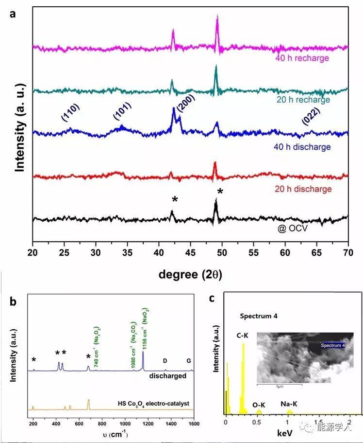 高自旋Co3O4催化剂诱导NaO2纳米线生长助力高性能钠氧电池