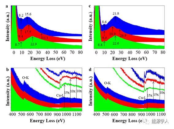 燕山大学Nano Letters: 基于CuO纳米线空气阴极的固态Na-O2电池的氧还原反应 原位成像